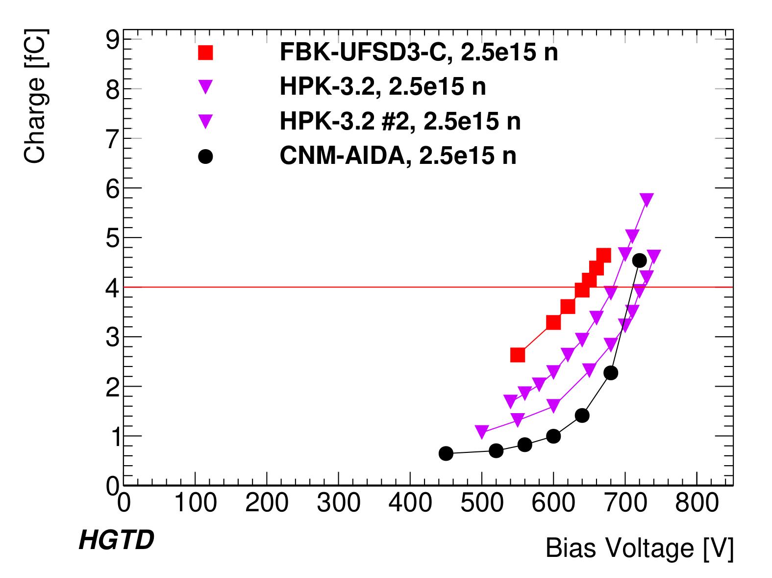 Plot_CNMAIDA_bias_voltage_vs_charge_-1.png