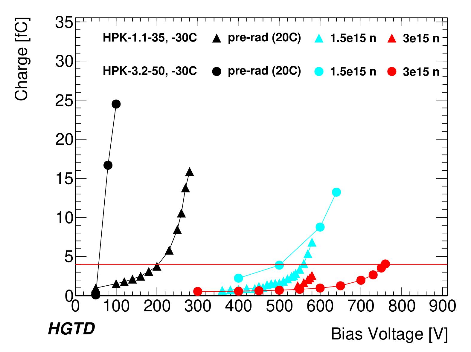 Plot_HPK12_bias_voltage_vs_charge-1.png