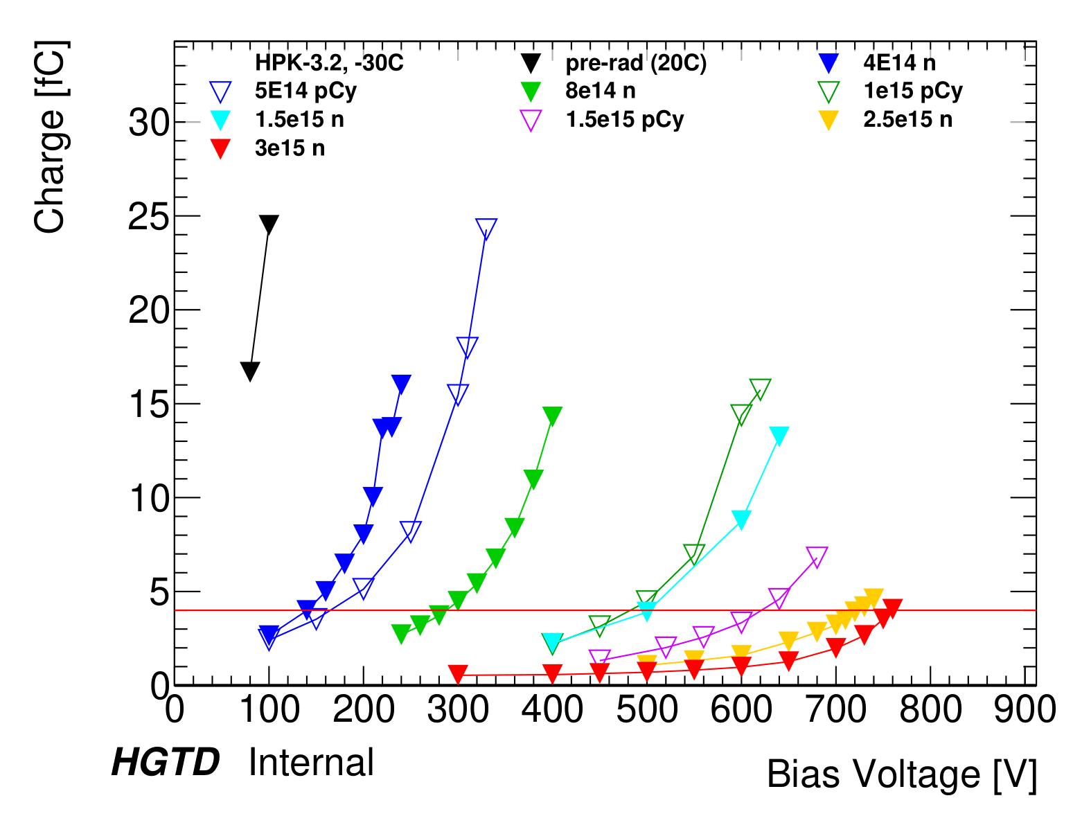 Plot_HPK32_bias_voltage_vs_charge-1.png