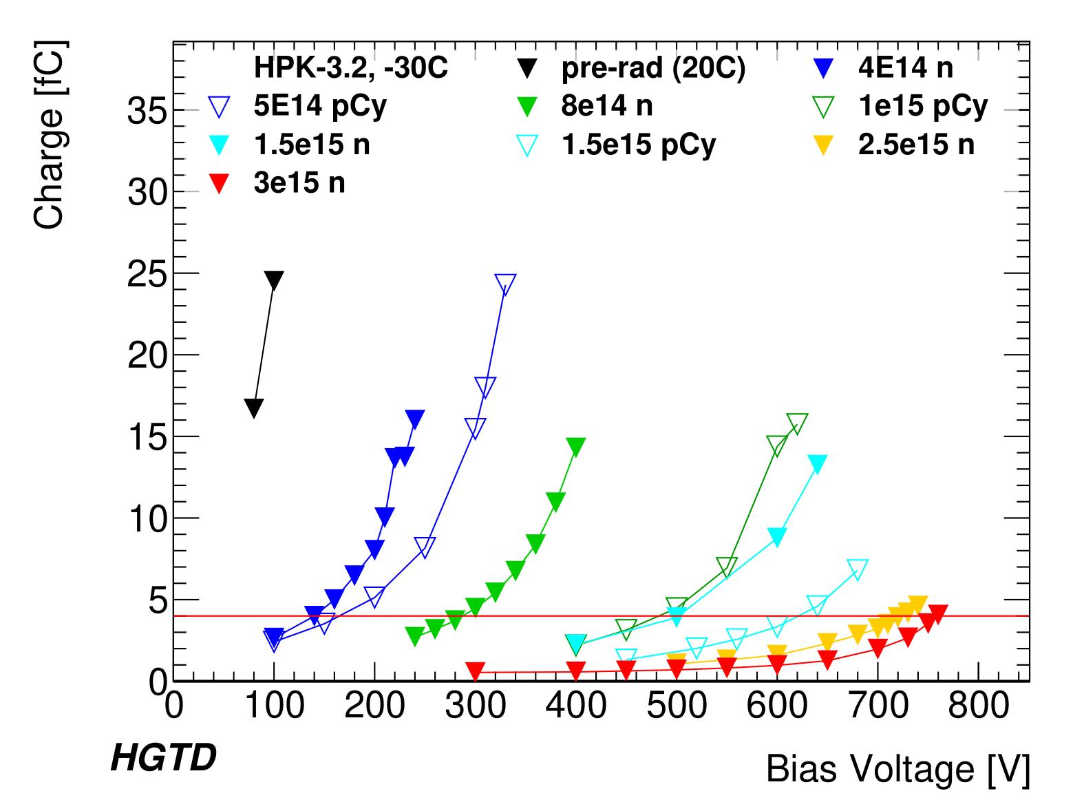 Plot_HPK32_bias_voltage_vs_charge_-1.png