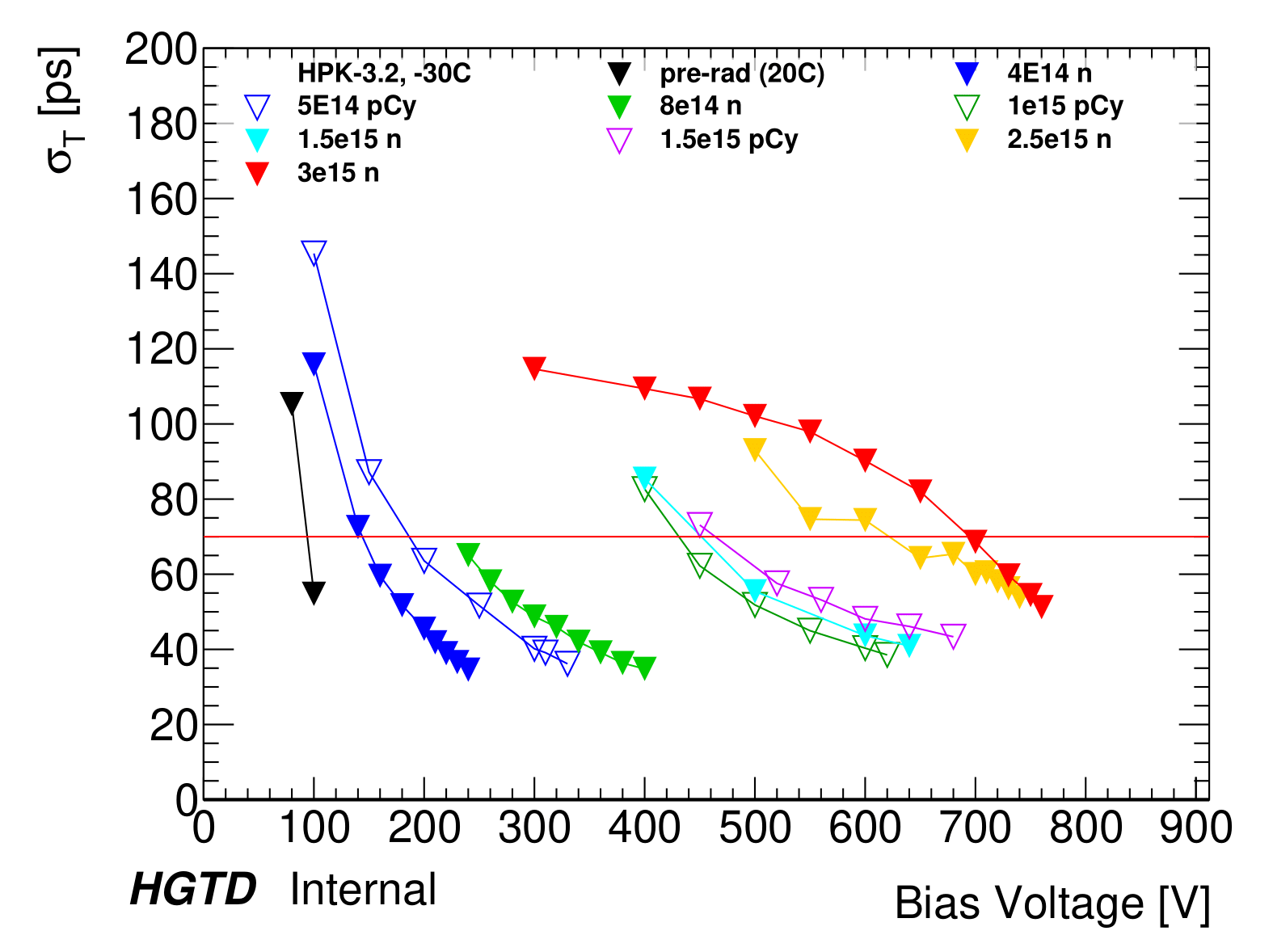Plot_HPK32_bias_voltage_vs_time_res-1.png