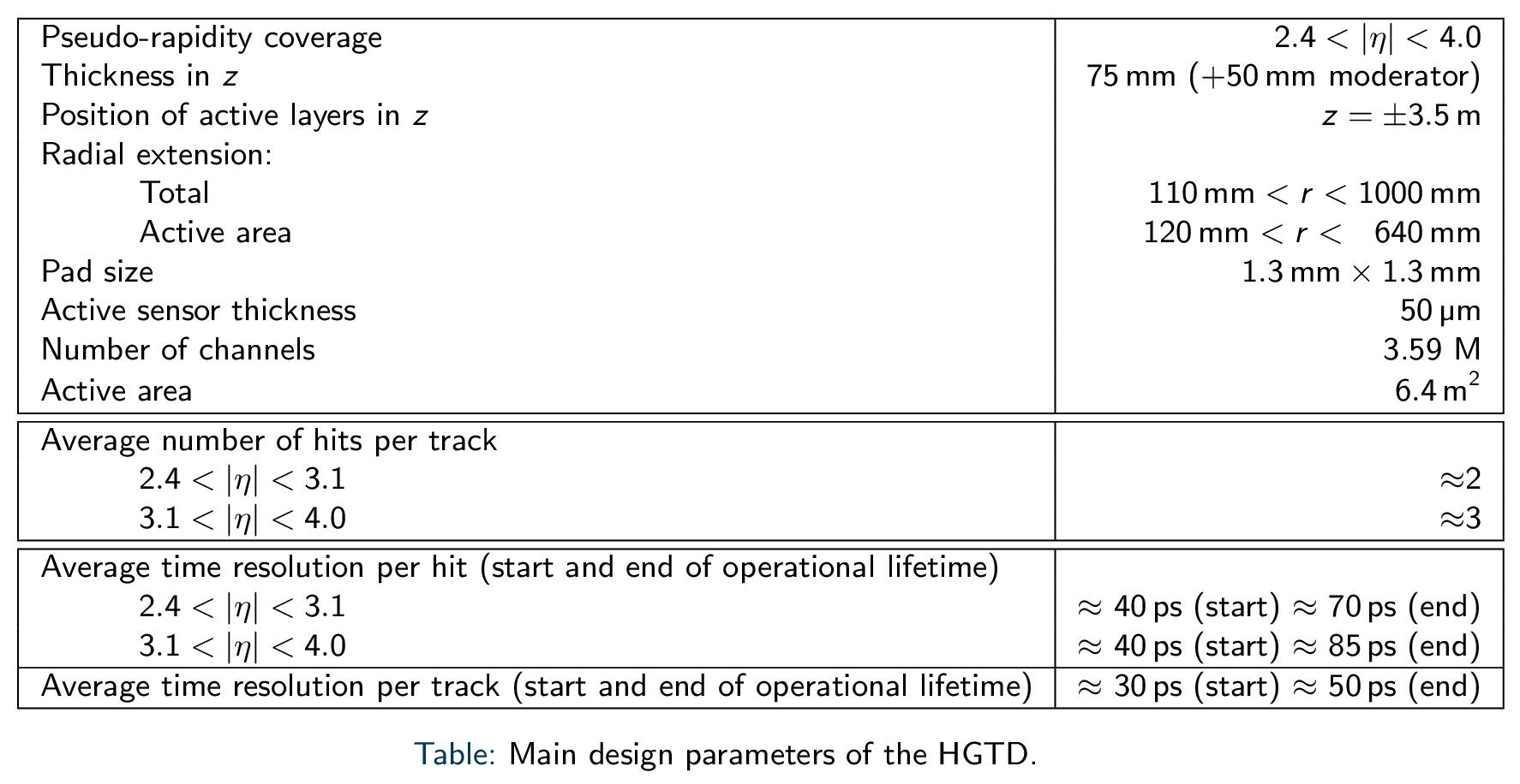 Sim_July2019_3_MainParameters