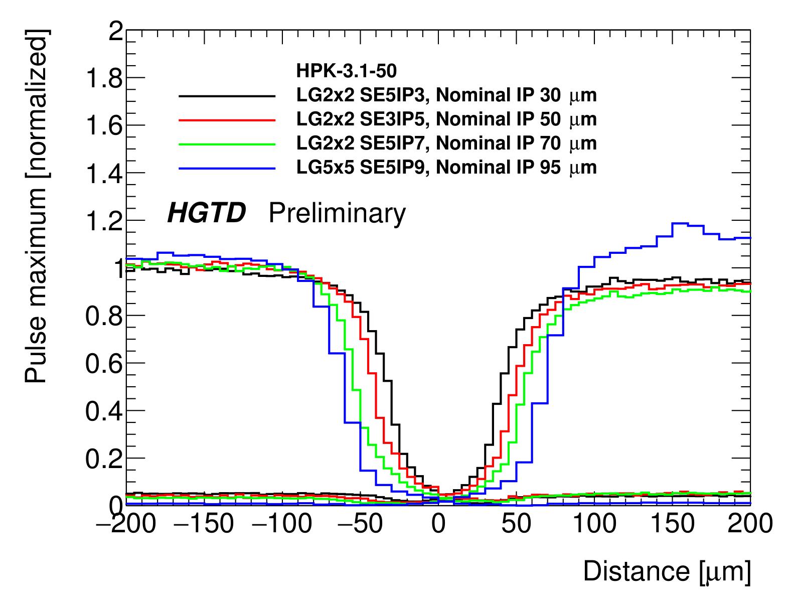 https://twiki.cern.ch/twiki/pub/AtlasPublic/HGTDPublicPlots/TCT_distances-1.png