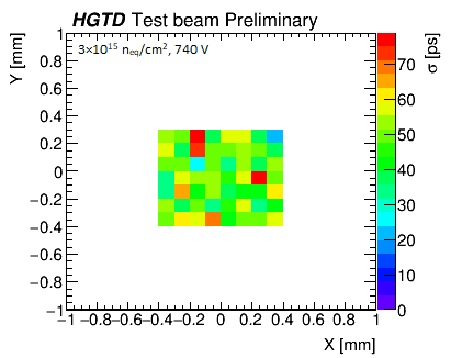 batch608_timing_map_2fC_low_stats_plot