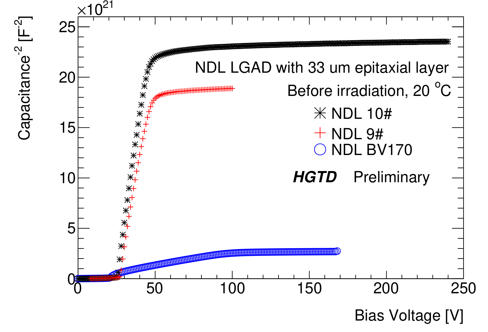figure3_InverseCVBeforeIrradiation-1.png
