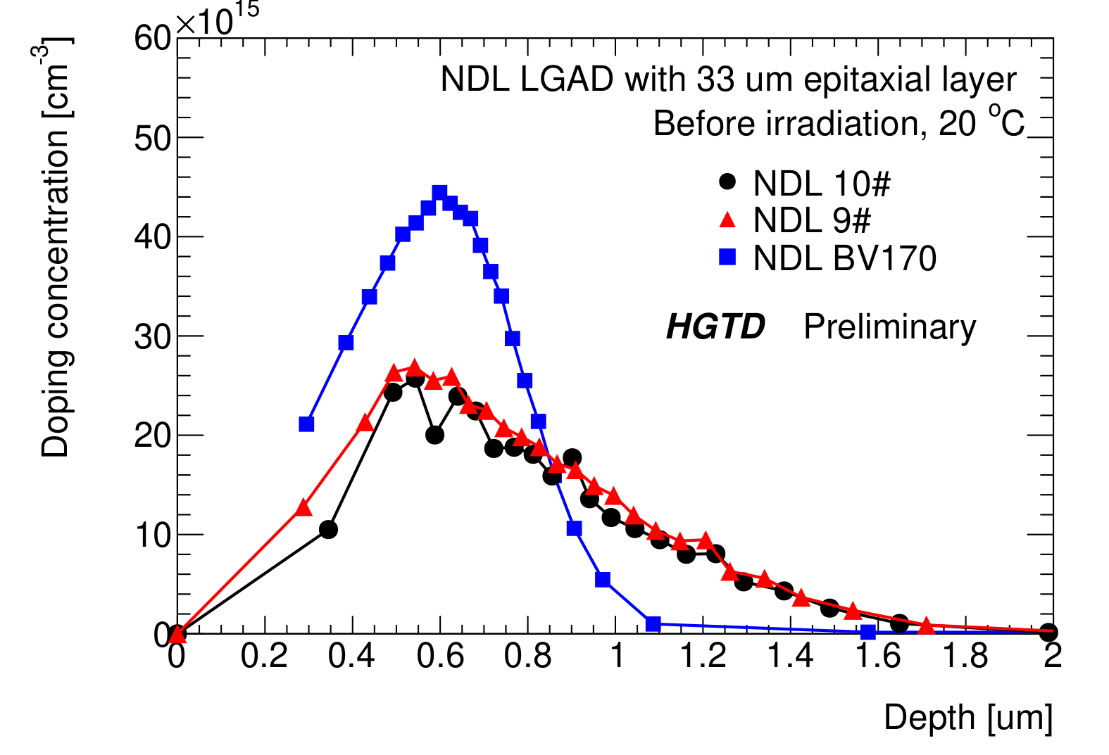 figure4_DopingBeforeIrradiationE1-1.png