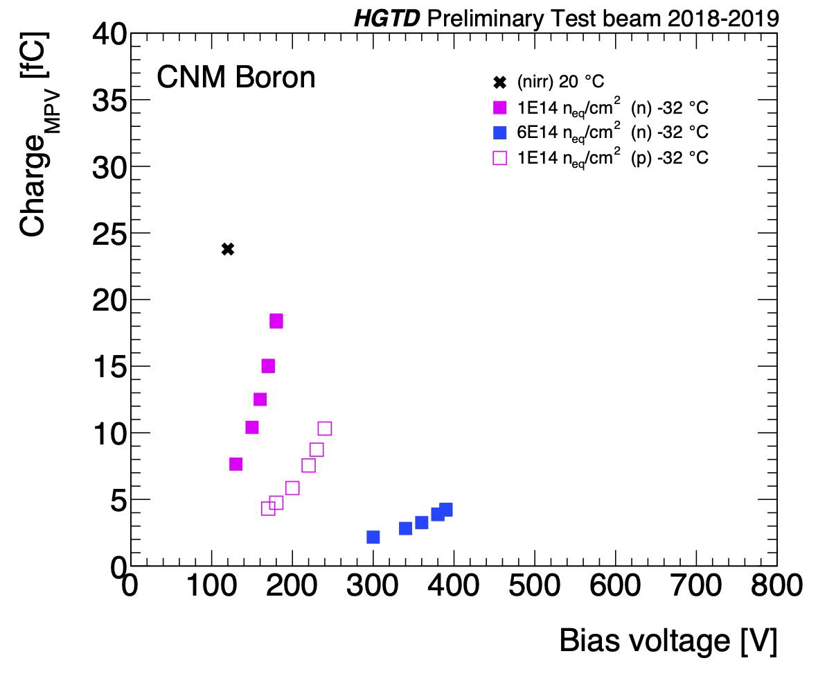 MPV versus bias voltage