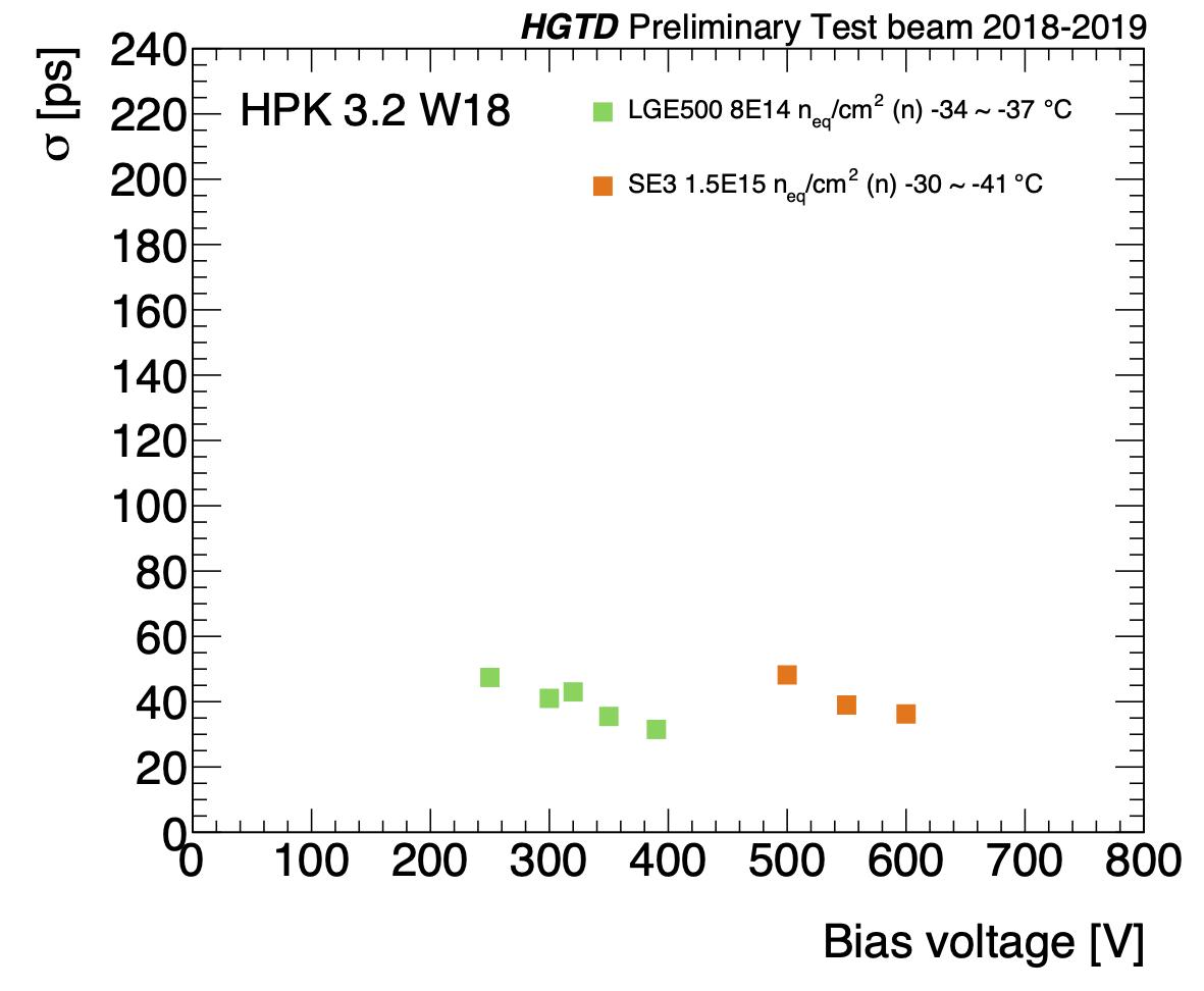 Efficiency versus bias voltage