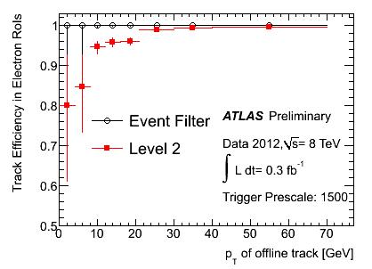 electrons-2012-PeriodA4.FinalDecorations.FinalLabels.NoGrid.pT_eff.png