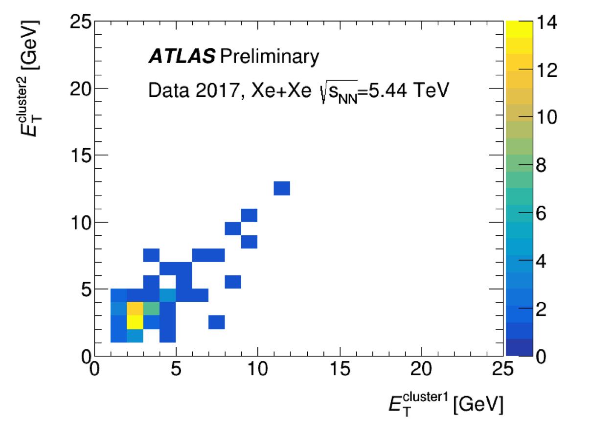 ATL_COM_DAQ_Fig1_ClusterEnergies2D.png