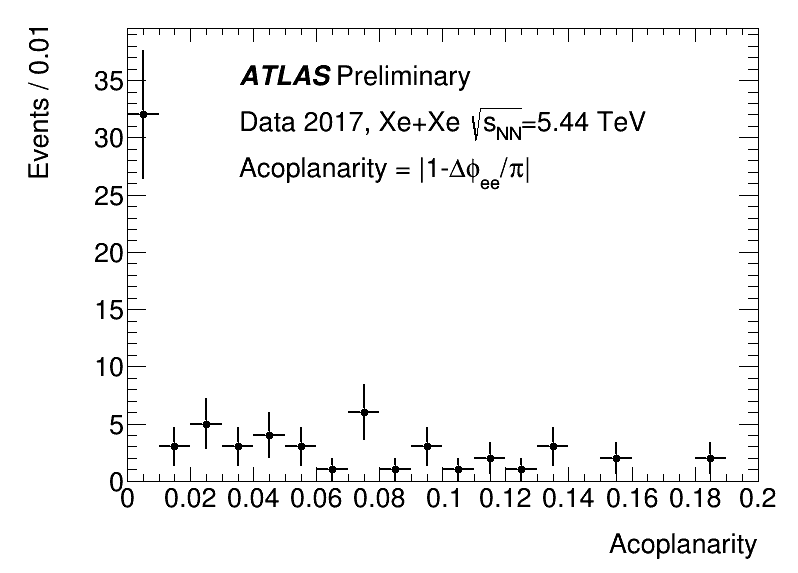 ATL_COM_TDAQ_Fig1_Acoplanarity.png