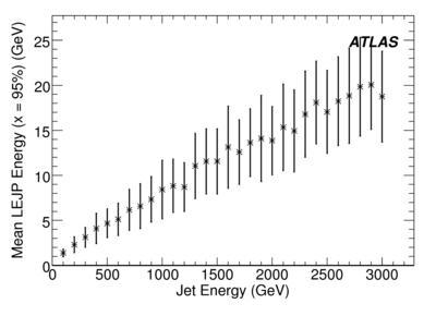 JetLEJP_x095_SpectraEndCapVsEnergy.