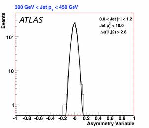 asymmetry4_eta0.0-1.2_PT10.0.