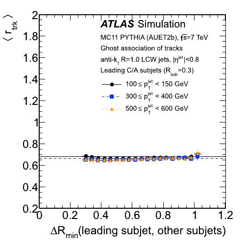 jetetmisssubjetplotsghostassociationsimulation atlaspublic twiki