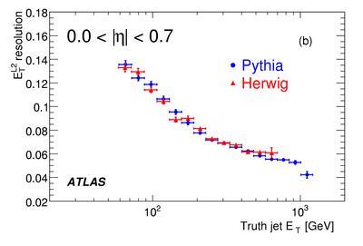 LVL2PythiaHerwig_eta0.7-1.5
