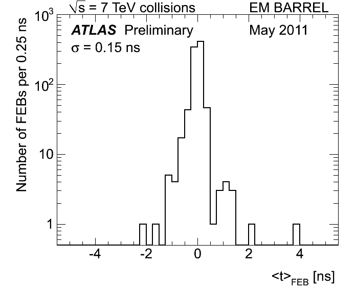 https://twiki.cern.ch/twiki/pub/AtlasPublic/LArCaloPublicResults201/EMB_median_approuval_scale_may_sigma.png