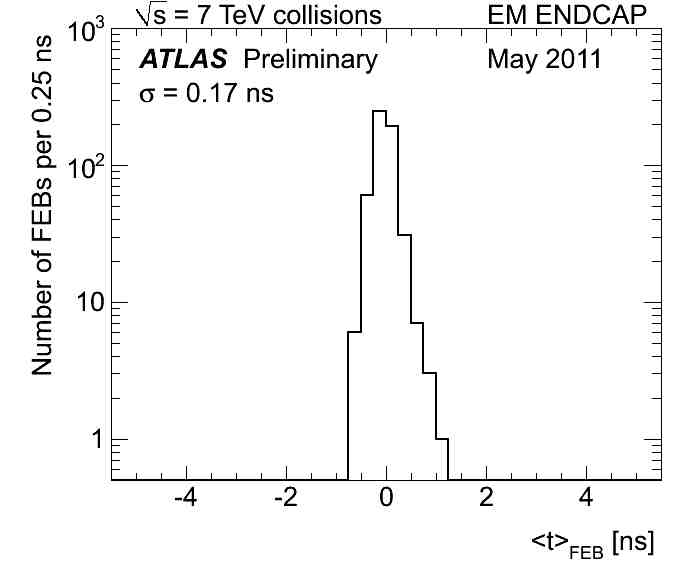 https://twiki.cern.ch/twiki/pub/AtlasPublic/LArCaloPublicResults2010/EMEC_median_approuval_scale_may_sigma.jpg