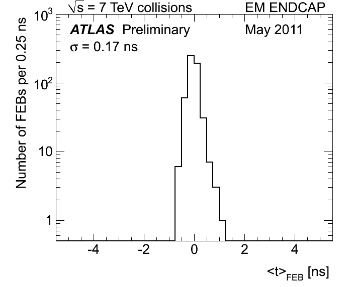 https://twiki.cern.ch/twiki/pub/AtlasPublic/LArCaloPublicResults2010/EMEC_median_approuval_scale_may_sigma.png