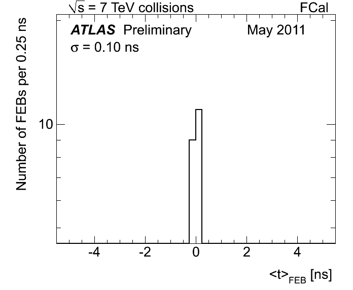 https://twiki.cern.ch/twiki/pub/AtlasPublic/LArCaloPublicResults2010/FCAL_median_approuval_scale_may_sigma.png