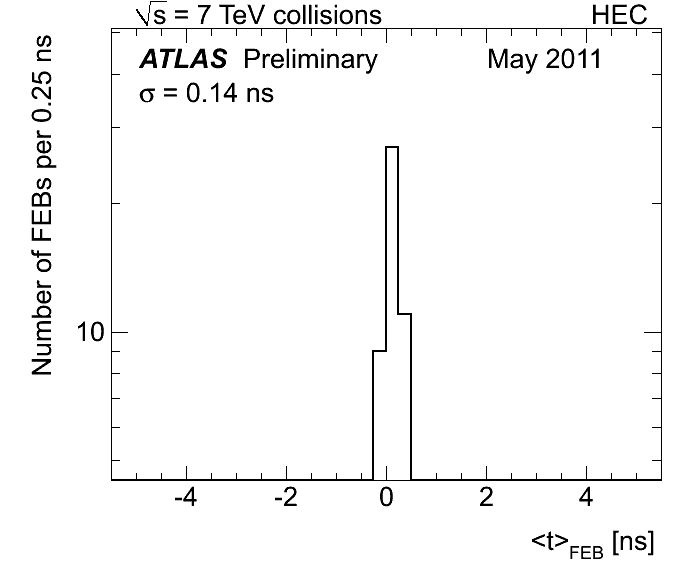 https://twiki.cern.ch/twiki/pub/AtlasPublic/LArCaloPublicResults201/HEC_median_approuval_scale_may_sigma.png