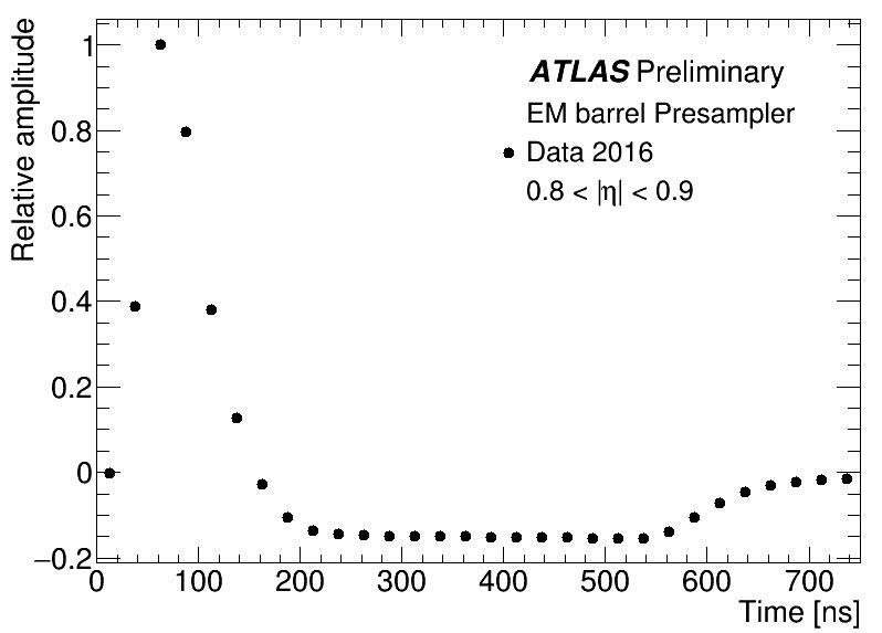 https://twiki.cern.ch/twiki/pub/AtlasPublic/LArCaloPublicResults2015/EMB_Presampler_PulseShape_Preliminary.png