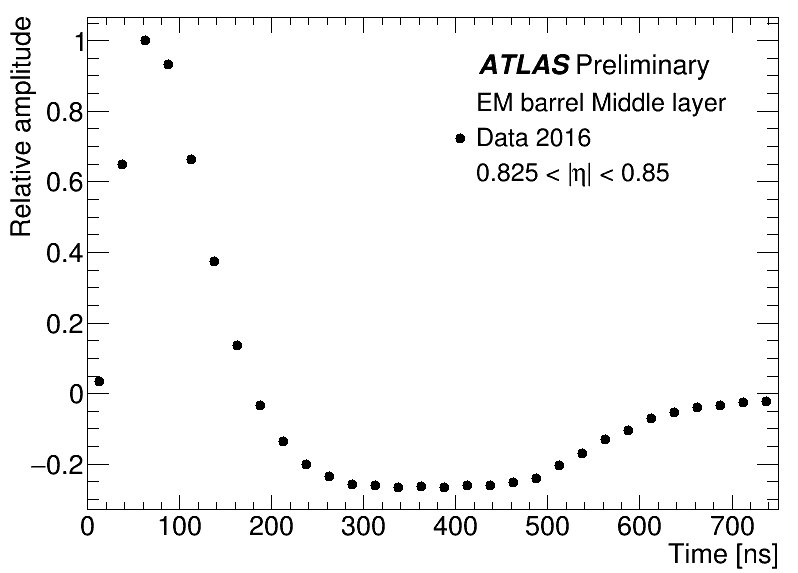 https://twiki.cern.ch/twiki/pub/AtlasPublic/LArCaloPublicResults2015/EMB_Sampling2_PulseShape_Preliminary.png