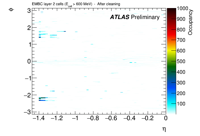 https://twiki.cern.ch/twiki/pub/AtlasPublic/LArCaloPublicResults2015/afterCells_linear.png