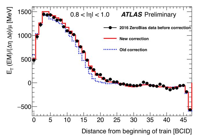 https://twiki.cern.ch/twiki/pub/AtlasPublic/LArCaloPublicResults2015/et_vs_bcid_Preliminary.png