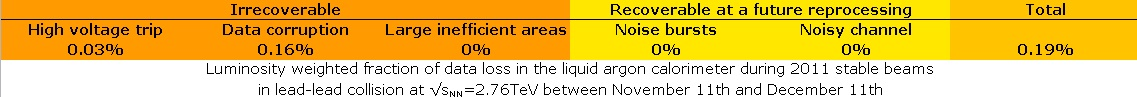 https://twiki.cern.ch/twiki/pub/AtlasPublic/LArCaloPublicResultsDetStatus/DQInefficiency-pbpb2011.jpg