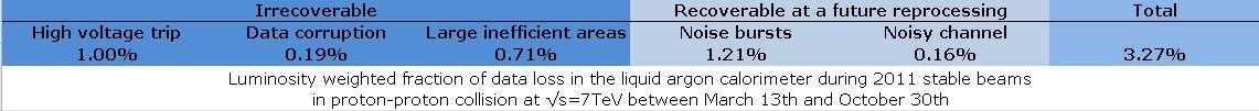 https://twiki.cern.ch/twiki/pub/AtlasPublic/LArCaloPublicResultsDetStatus/DQInefficiency-pp2011.jpg