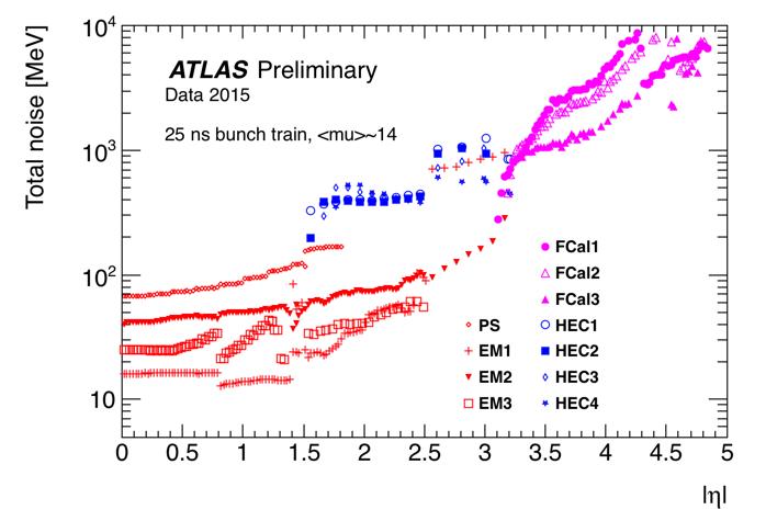 https://twiki.cern.ch/twiki/pub/AtlasPublic/LArCaloPublicResultsDetStatus/noise_data_2015.png