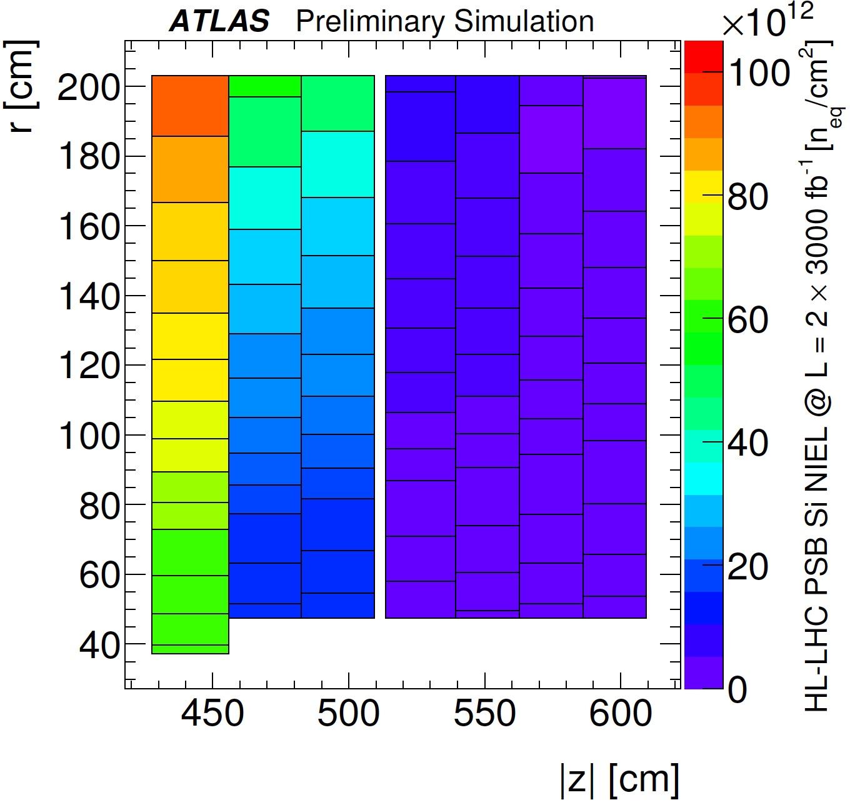 https://twiki.cern.ch/twiki/pub/AtlasPublic/LArCaloPublicResultsUpgrade/HL-LHC-NIEL-PSB-Region-FLUKA-RBTF2013-2x3000ifb.jpg
