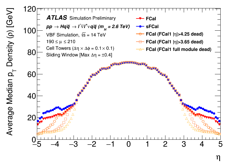 https://twiki.cern.ch/twiki/pub/AtlasPublic/LArCaloPublicResultsUpgrade/MedianDensityProfile_vs_eta.png