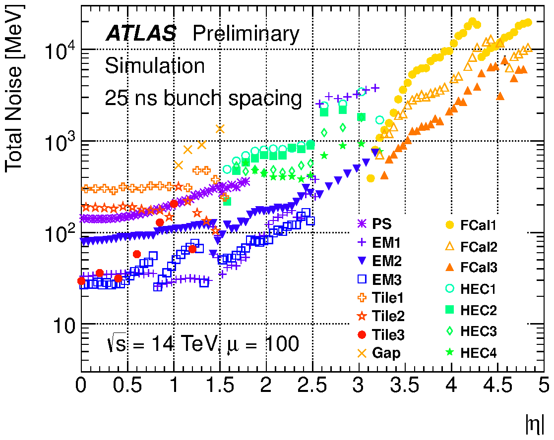 https://twiki.cern.ch/twiki/pub/AtlasPublic/LArCaloPublicResultsUpgrade/noise_tot_plot_OFLCOND-MC12-HPS-19-100-25.png