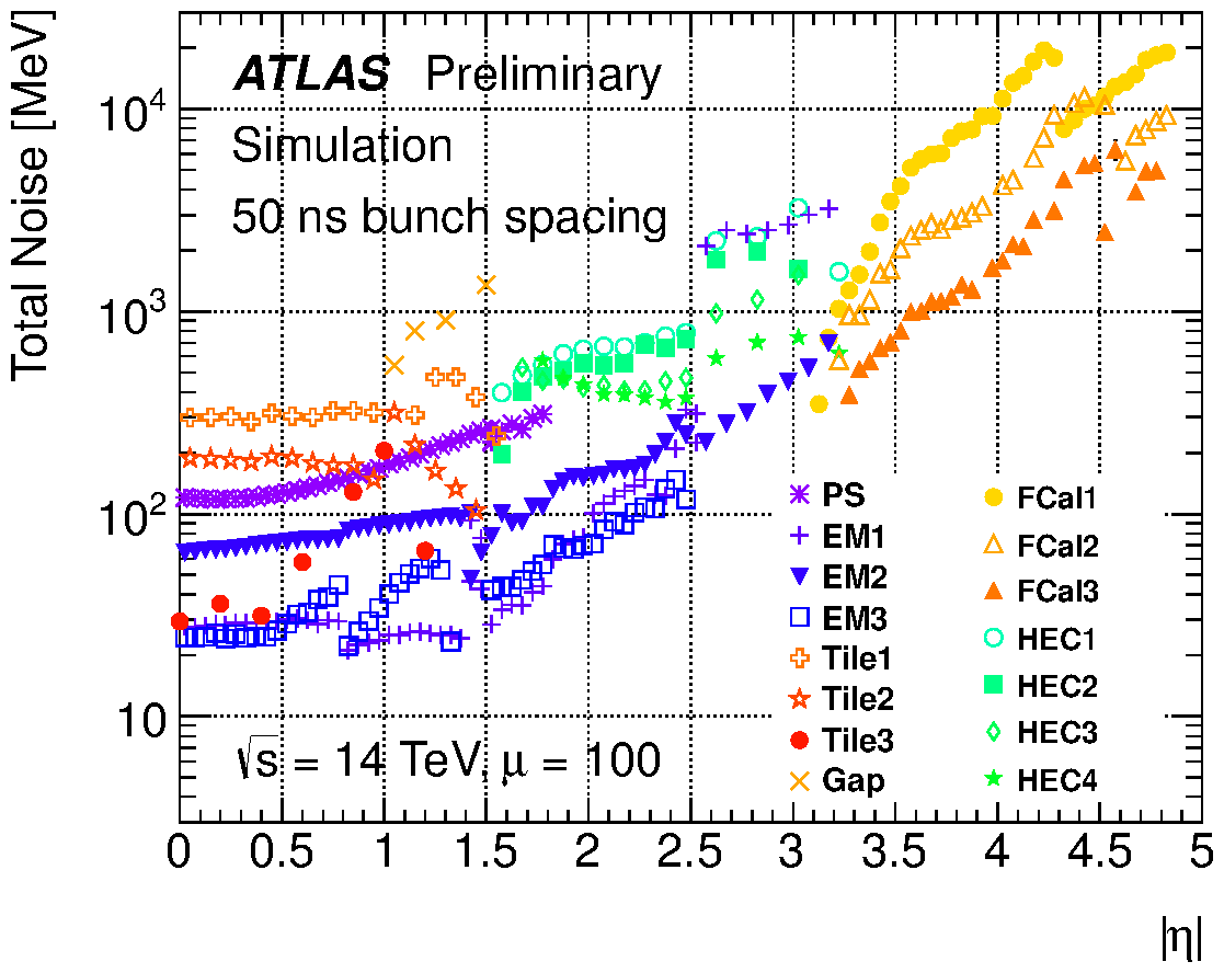 https://twiki.cern.ch/twiki/pub/AtlasPublic/LArCaloPublicResultsUpgrade/noise_tot_plot_OFLCOND-MC12-HPS-19-100-50.png