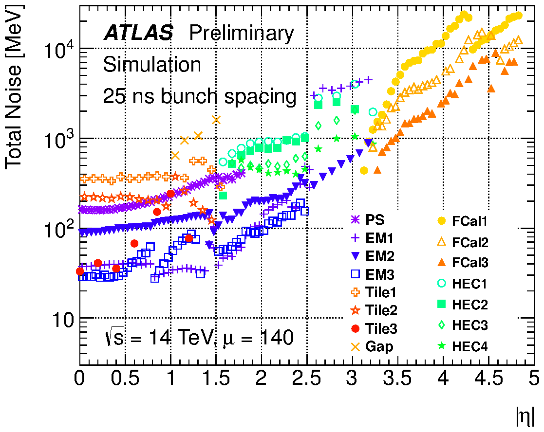 https://twiki.cern.ch/twiki/pub/AtlasPublic/LArCaloPublicResultsUpgrade/noise_tot_plot_OFLCOND-MC12-HPS-19-140-25.png