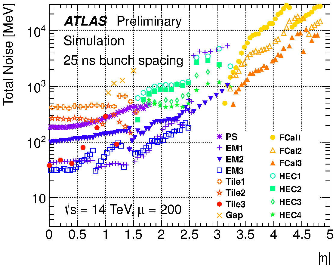 https://twiki.cern.ch/twiki/pub/AtlasPublic/LArCaloPublicResultsUpgrade/noise_tot_plot_OFLCOND-MC12-HPS-19-200-25.png