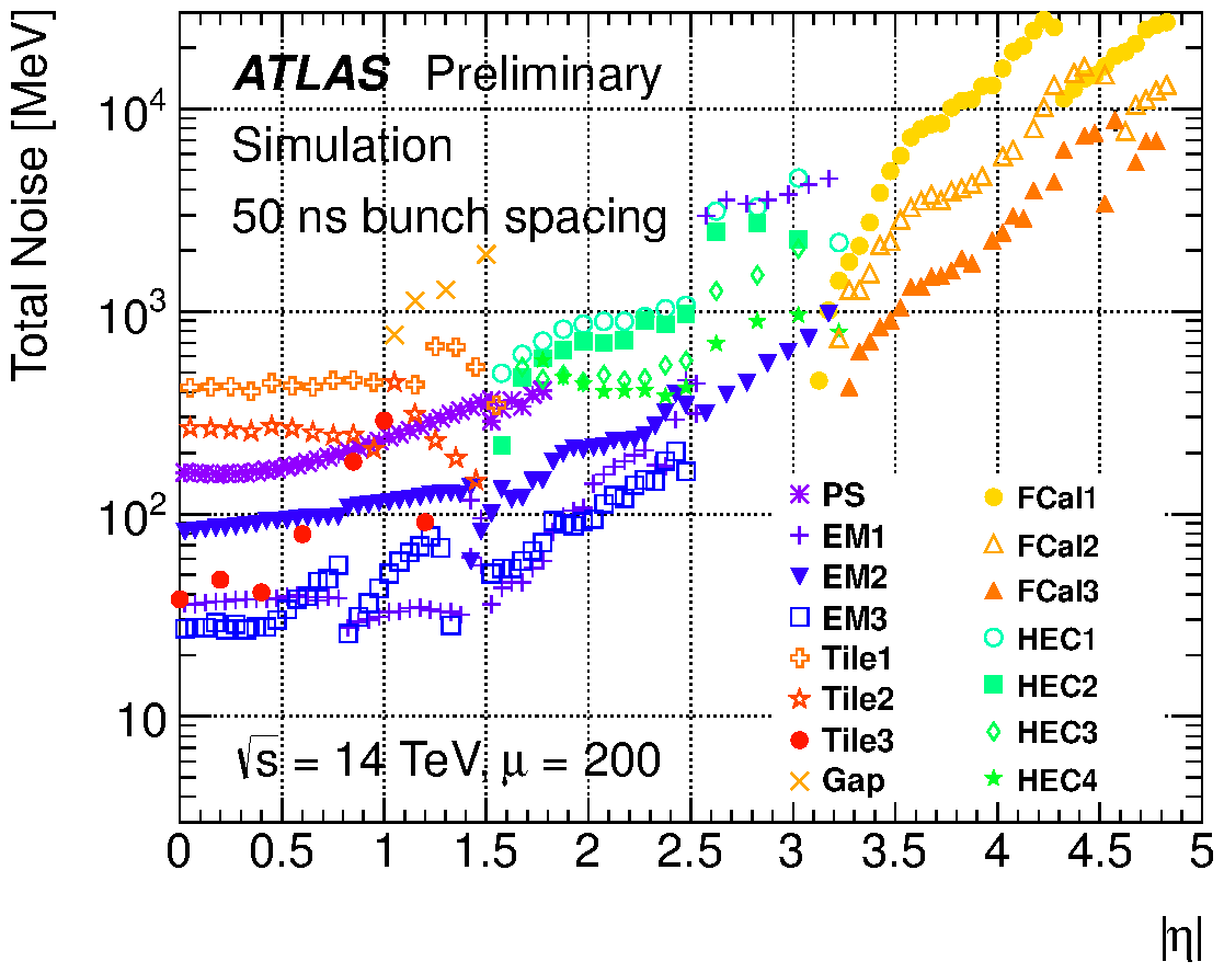 https://twiki.cern.ch/twiki/pub/AtlasPublic/LArCaloPublicResultsUpgrade/noise_tot_plot_OFLCOND-MC12-HPS-19-200-50.png