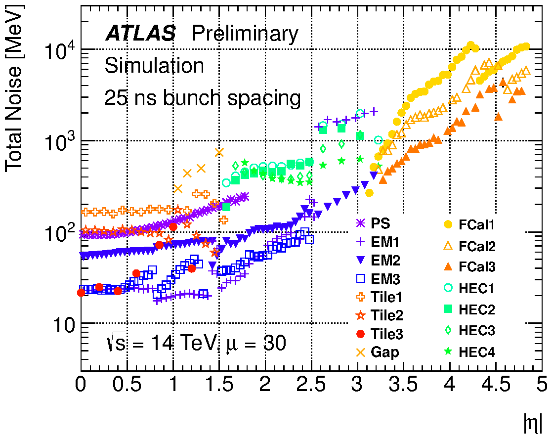 https://twiki.cern.ch/twiki/pub/AtlasPublic/LArCaloPublicResultsUpgrade/noise_tot_plot_OFLCOND-MC12-HPS-19-30-25.png