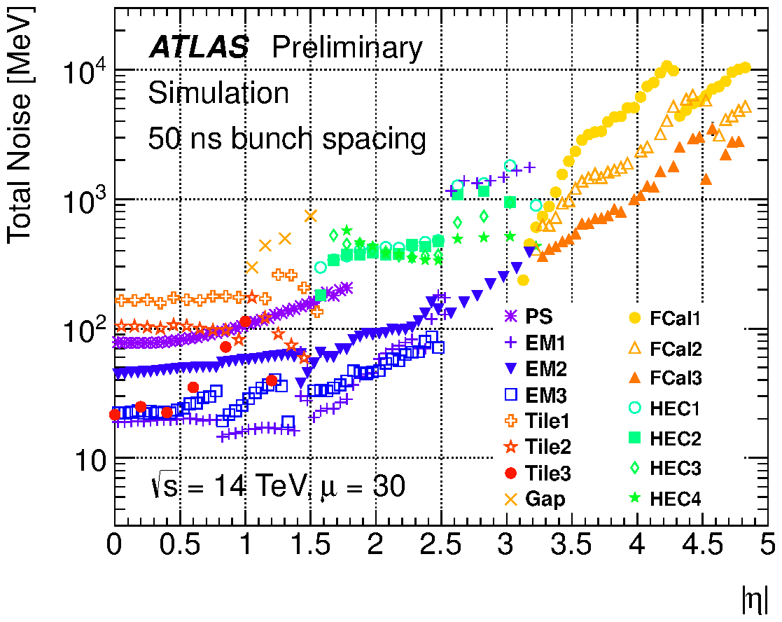 https://twiki.cern.ch/twiki/pub/AtlasPublic/LArCaloPublicResultsUpgrade/noise_tot_plot_OFLCOND-MC12-HPS-19-30-50.png