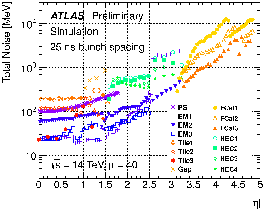 https://twiki.cern.ch/twiki/pub/AtlasPublic/LArCaloPublicResultsUpgrade/noise_tot_plot_OFLCOND-MC12-HPS-19-40-25.png