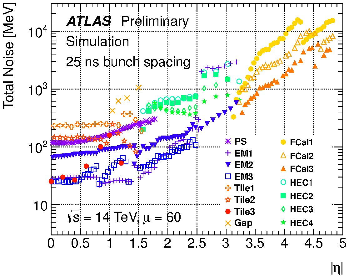 https://twiki.cern.ch/twiki/pub/AtlasPublic/LArCaloPublicResultsUpgrade/noise_tot_plot_OFLCOND-MC12-HPS-19-60-25.png