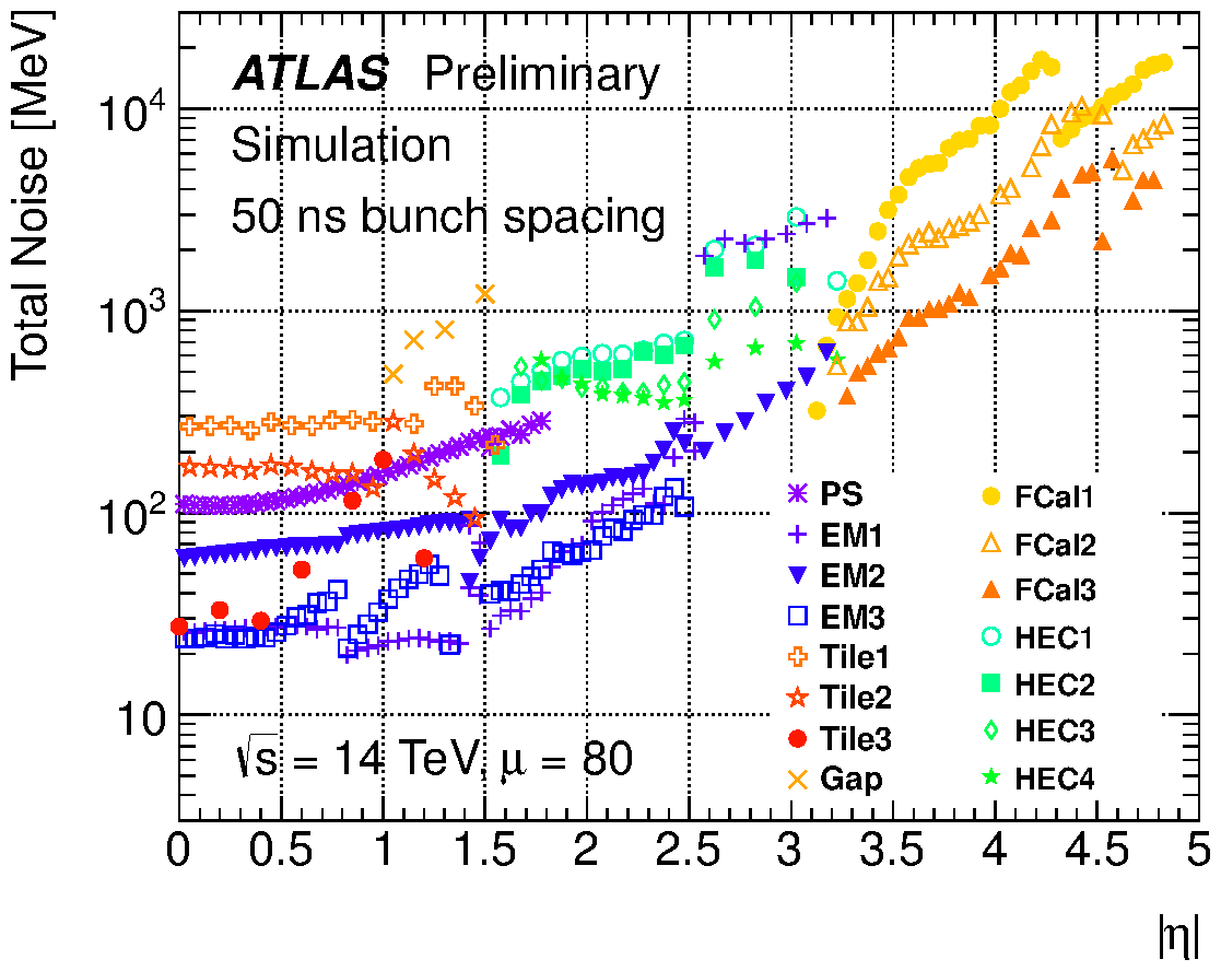 https://twiki.cern.ch/twiki/pub/AtlasPublic/LArCaloPublicResultsUpgrade/noise_tot_plot_OFLCOND-MC12-HPS-19-80-50.png