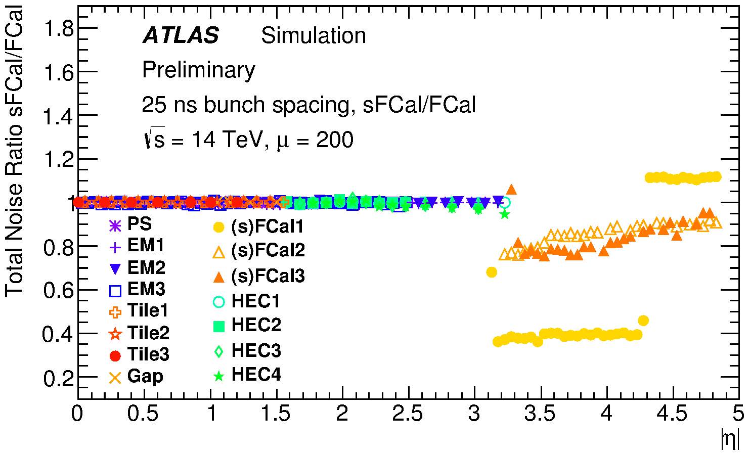 https://twiki.cern.ch/twiki/pub/AtlasPublic/LArCaloPublicResultsUpgrade/noise_tot_ratio_sFCal_SmallGaps_over_FCal_mu200-new_prelim.png