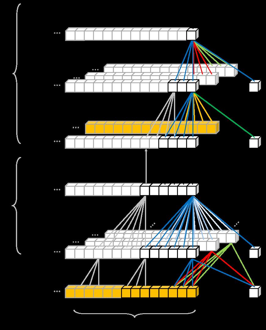 https://twiki.cern.ch/twiki/pub/AtlasPublic/LArCaloPublicResultsUpgrade/phase2_ann_cnn_architecture.png