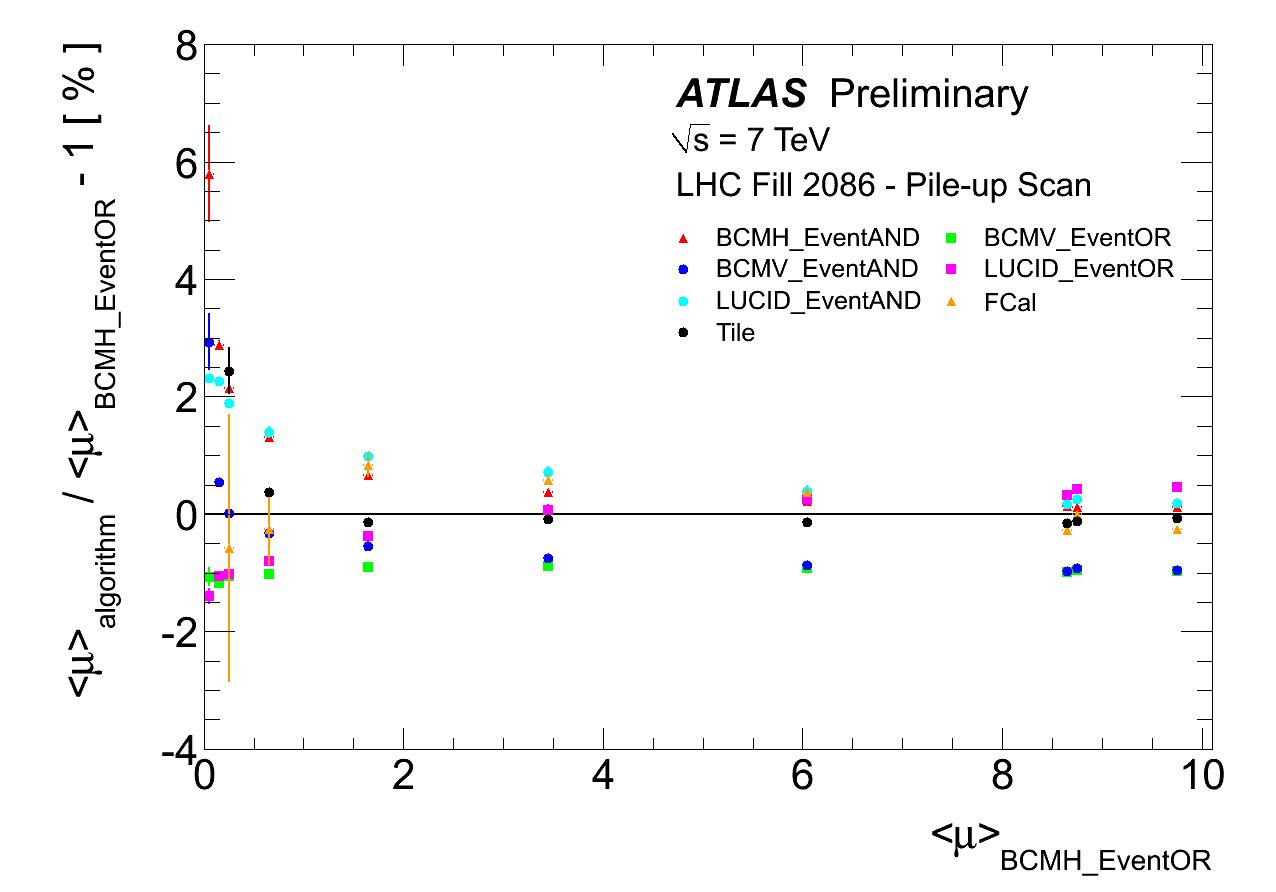 https://twiki.cern.ch/twiki/pub/AtlasPublic/LuminosityPublicResults/muScan_3_perLB_Figure2.png