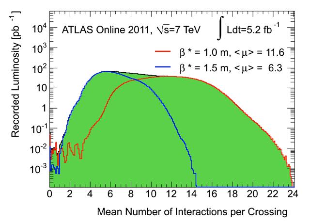 https://twiki.cern.ch/twiki/pub/AtlasPublic/LuminosityPublicResults/mu_2011.png