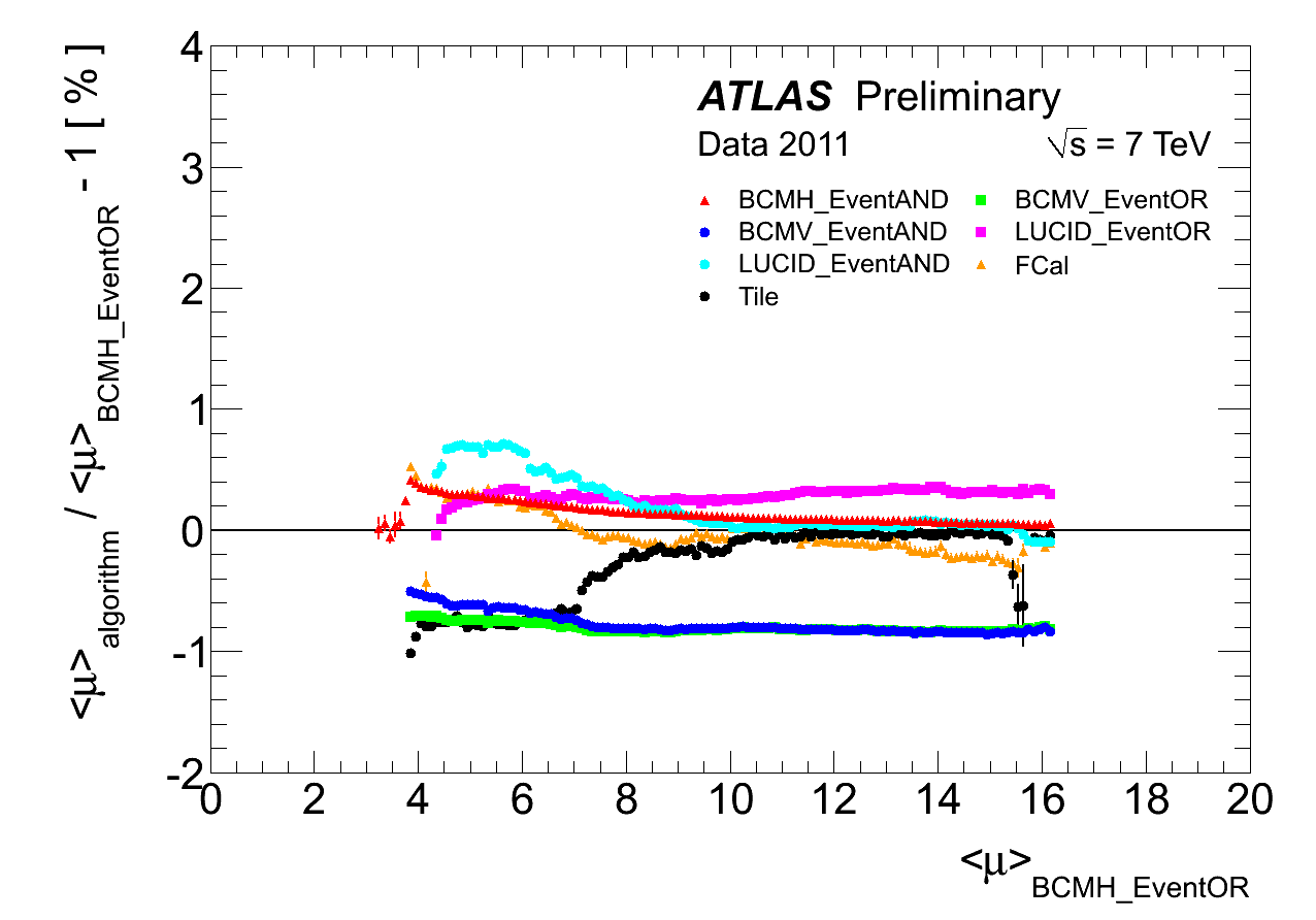 https://twiki.cern.ch/twiki/pub/AtlasPublic/LuminosityPublicResults/mu_consistency_physics_Figure4.png