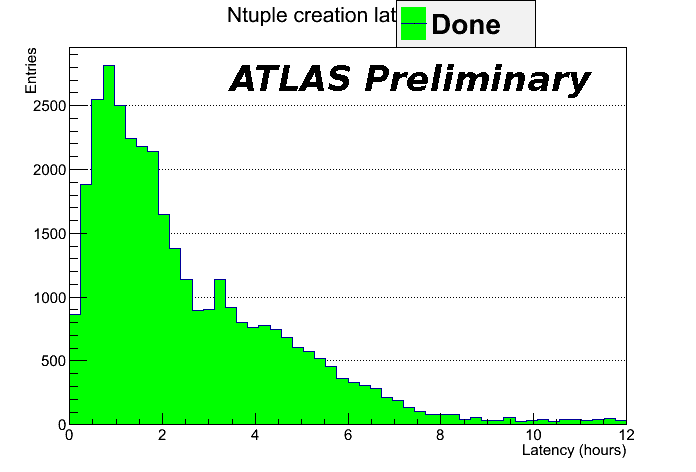 ntuple_latency_vs_time.png