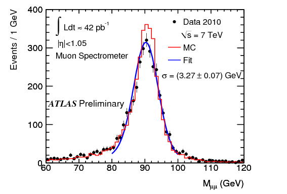 Z Dimuon Resolution with the Muon Spectrometer